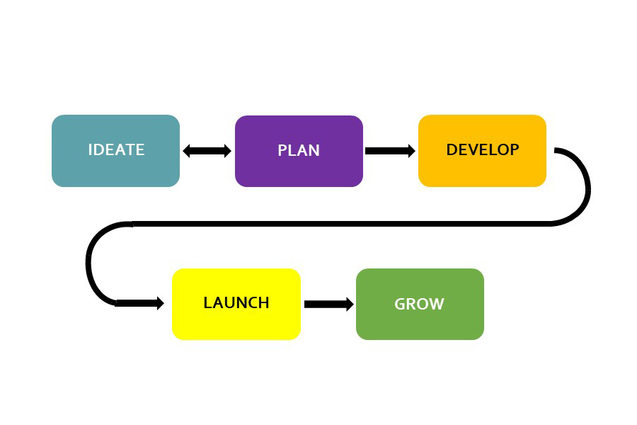 Flowchart that says ideate, plan, develop, launch, grow